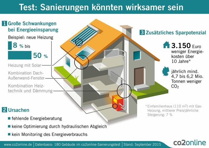 energieberatung heizungsoptimierung und monitoring erh hen effekt von sanierungen. Black Bedroom Furniture Sets. Home Design Ideas