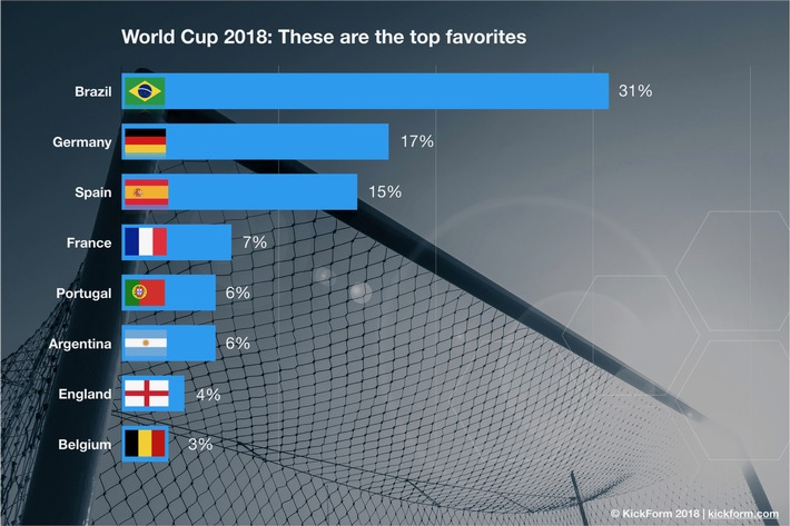 KickForm's scientific prediction: Brazil will be World Champions / Germany, Spain and France will be their fiercest rivals