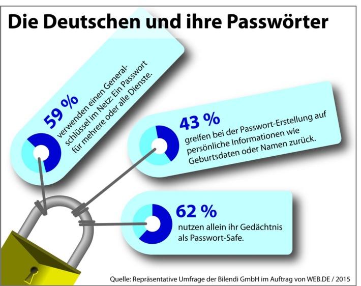 """Studie zum Thema Passwort-Sicherheit 2015: Knapp 60 (58,8 Prozent) Prozent der Befragten geben an, für mehrere oder sogar alle Dienste lediglich ein Passwort, also eine Art Generalschlüssel, zu verwenden. Eselsbrücken bei der Passwort-Wahl sind beliebt: Zum Erstellen von Passwörtern greifen 42,6 Prozent der Befragten auf persönliche Informationen wie Geburtsdaten oder Namen zurück. Das eigene Gedächtnis ist der beliebteste Passwort-Safe: 62,3 Prozent der deutschen Internet-Nutzer merken sich Passwörter ausschließlich im Kopf.  Weiterer Text über ots und www.presseportal.de/pm/8816 / Die Verwendung dieses Bildes ist für redaktionelle Zwecke honorarfrei. Veröffentlichung bitte unter Quellenangabe: """"obs/WEB.DE"""""""