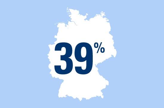 Zahl des Tages: 39 Prozent der deutschen Fahrradfahrer radeln auch unter Alkoholeinfluss