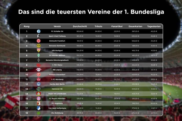 """Preis-Check zum Start der Ersten Fußball-Bundesliga: Das sind die teuersten und günstigsten Vereine (c) mydealz.de / Pepper Media Holding GmbH -- Die vorliegende Infografik darf für redaktionelle Zwecke frei verwendet werden, solange der Rechteinhaber wie oben dargestellt angegeben wird. -- Die Infografik zeigt, wie stark sich die Preise der 18. Vereine der 1. Fußball-Bundesliga in der Saison 2017/2018 in den Kategorien Dauerkarten, Tageskarten, Fanartikel und Trikots unterscheiden. Weiterer Text über ots und www.presseportal.de/nr/111715 / Die Verwendung dieses Bildes ist für redaktionelle Zwecke honorarfrei. Veröffentlichung bitte unter Quellenangabe: """"obs/Pepper Media Holding GmbH"""""""