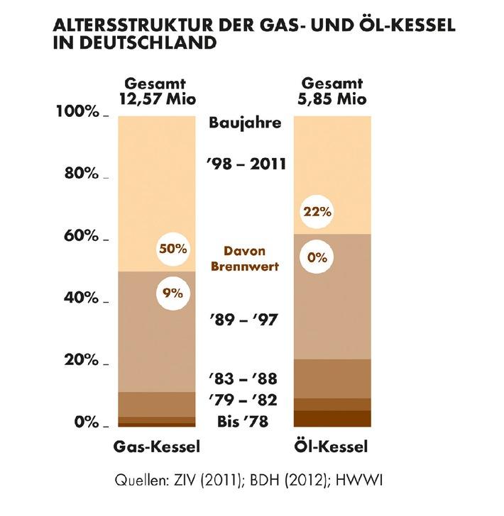 Ziemlich Kesselöl Und Gas Fotos - Die Besten Elektrischen Schaltplan ...