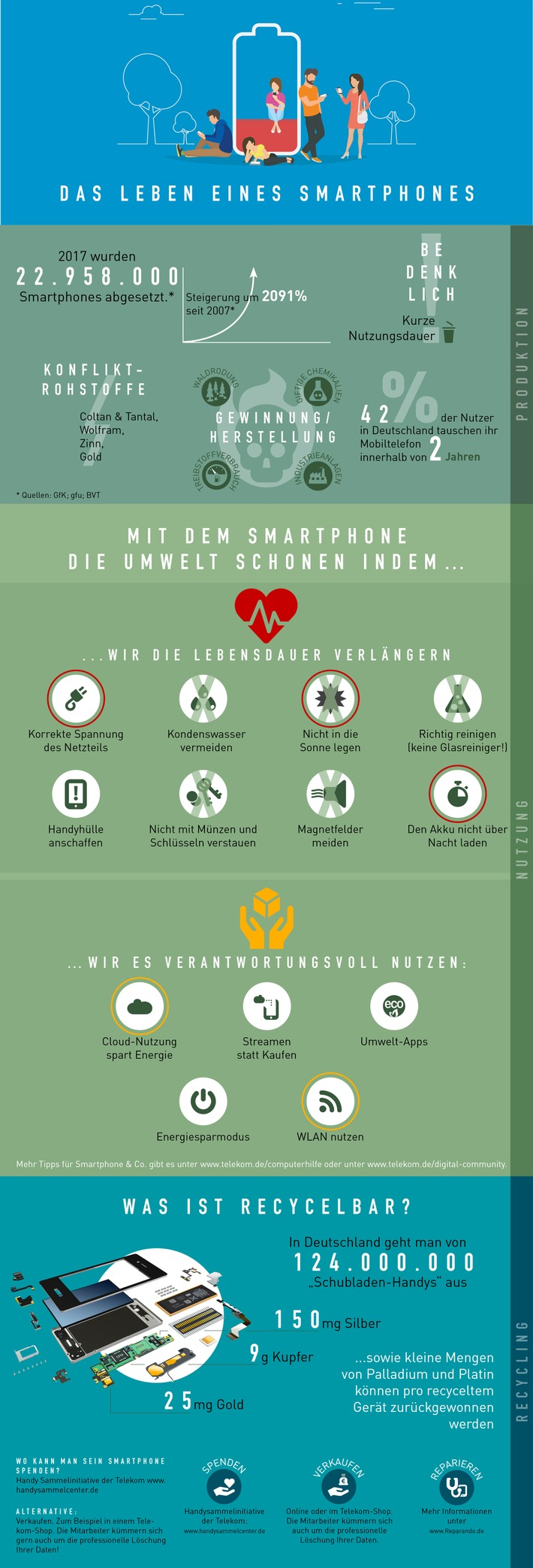 Smartphones - zum Wegwerfen viel zu schade