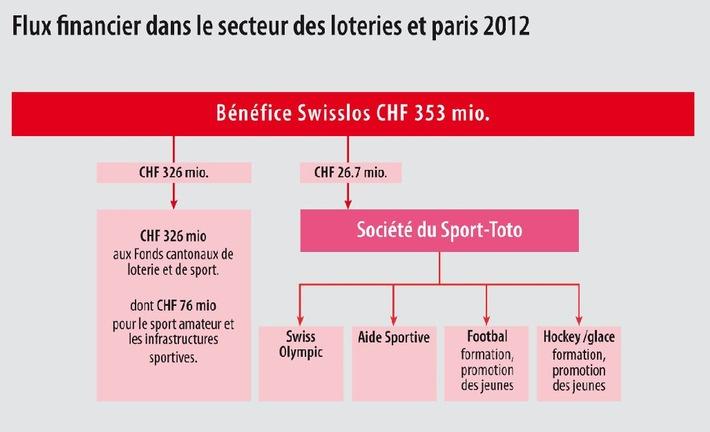 Swisslos exercice 2012 353 millions de francs au profit du bien commun et du sport