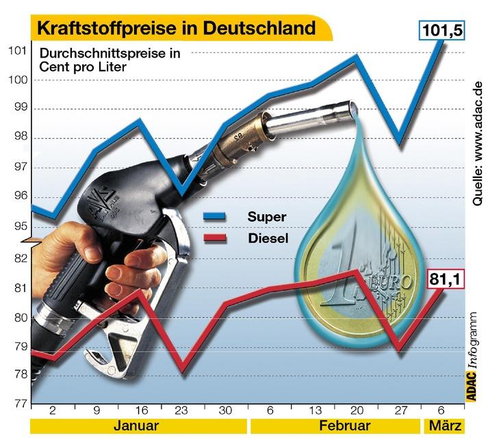Kraftstoffpreisentwicklung in Deutschland