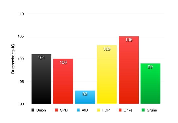 """Studie zeigt: AfD-Wähler haben durchschnittlich einen geringeren IQ / Das Ergebnis der Studie von Mein-wahres-Ich.de / Weiterer Text über ots und www.presseportal.de/nr/116734 / Die Verwendung dieses Bildes ist für redaktionelle Zwecke honorarfrei. Veröffentlichung bitte unter Quellenangabe: """"obs/fabulabs GmbH/Mein-wahres-Ich.de"""""""