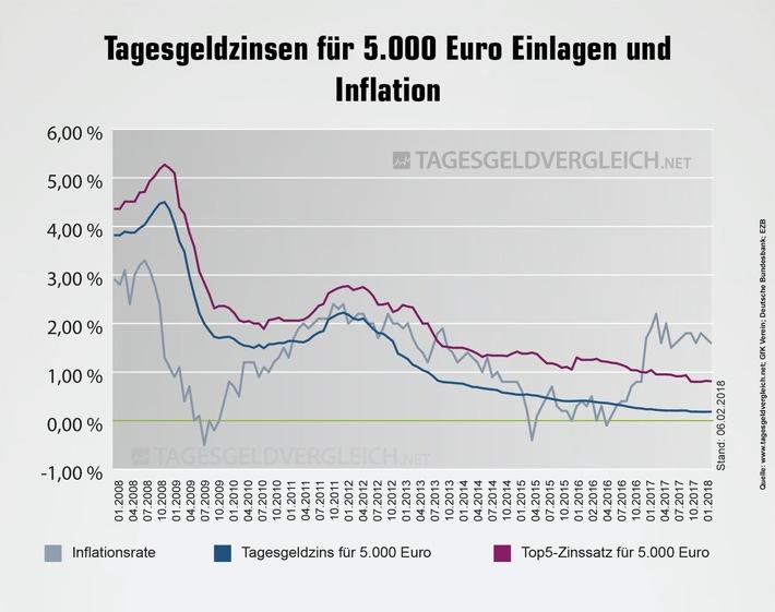 Realrendite beim Tagesgeld - Zinsen vs. Inflation im Februar 2018 - Tagesgeldvergleich.net
