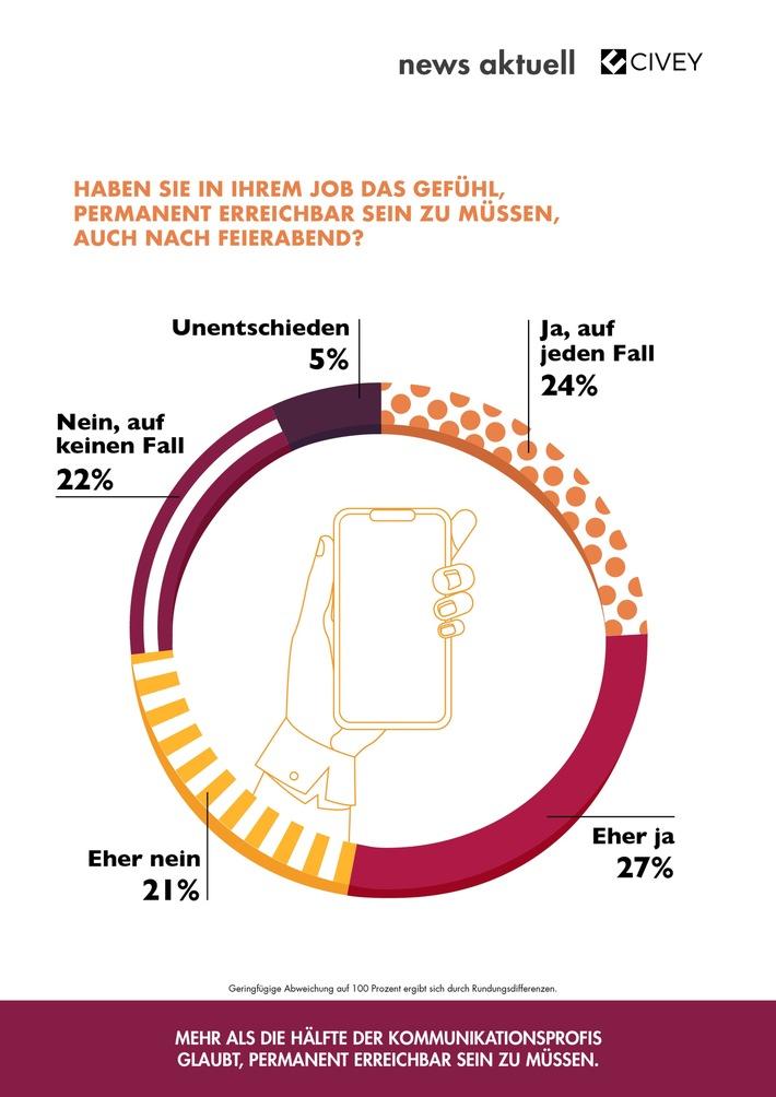 news aktuell Civey Umfrage Stress in der PR 1.jpg
