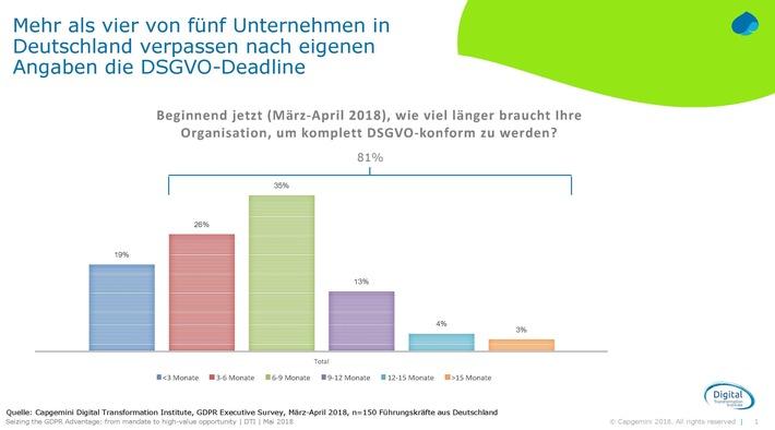 """DSGVO-Studie: Vier von fünf Unternehmen in Deutschland verpassen nach eigener Aussage die Deadline / So lange brauchen Unternehmen in Deutschland, um komplett DSGVO-konform zu werden (Selbsteinschätzung) / Weiterer Text über ots und www.presseportal.de/nr/16952 / Die Verwendung dieses Bildes ist für redaktionelle Zwecke honorarfrei. Veröffentlichung bitte unter Quellenangabe: """"obs/Capgemini"""""""