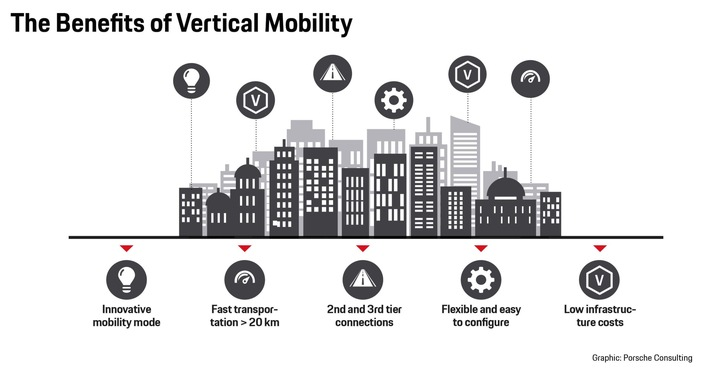 the-benefits-of-vertical-mobility-porsche-consulting.jpg