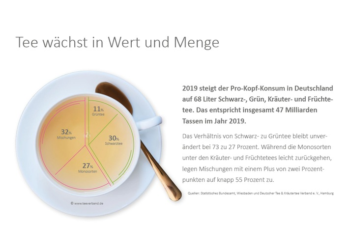TeeReport_2020_Tee waechst in Wert und Menge.jpg