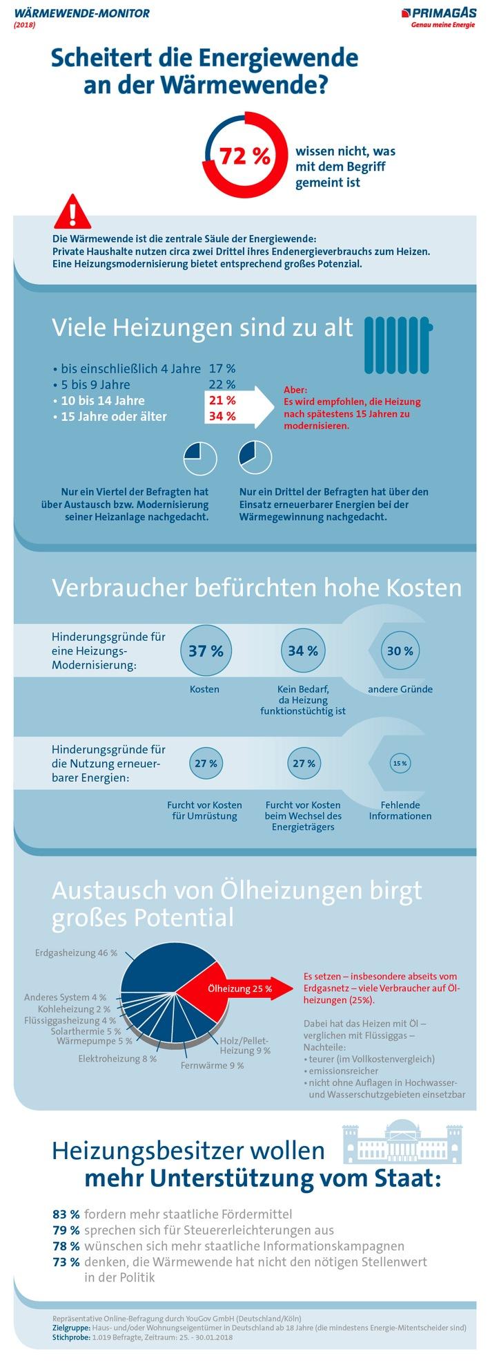 Scheitert die Energiewende an der Wrmewende? Weiterer Text ber ots und www.presseportal.de/nr/29273 / Die Verwendung dieses Bildes ist fr redaktionelle Zwecke honorarfrei. Verffentlichung bitte unter Quellenangabe: