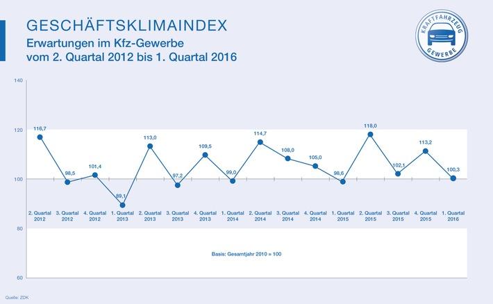 Kfz-Gewerbe: Stabiler Start ins neue Jahr