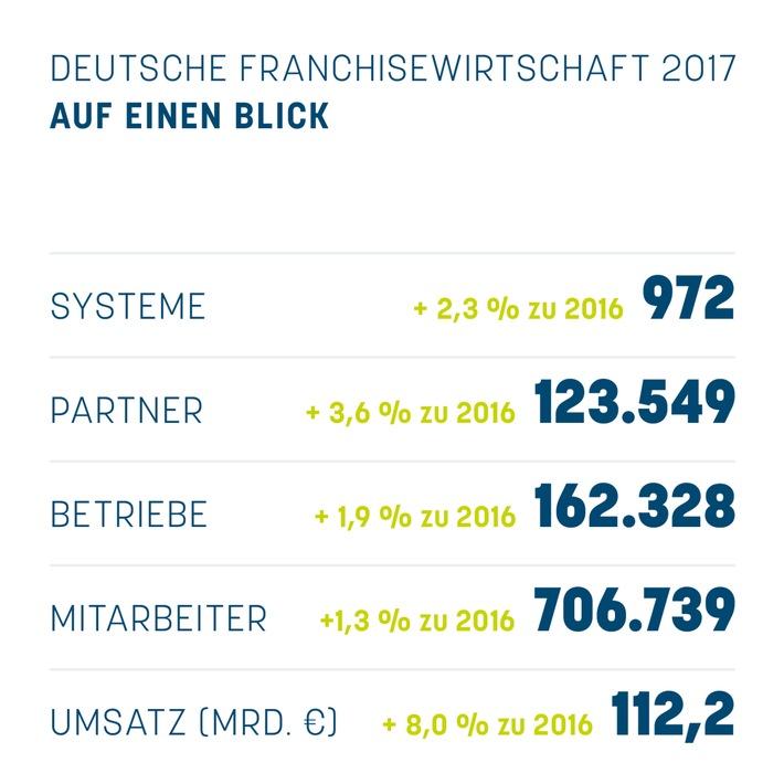 Statistik des Deutschen Franchiseverbandes zeigt Rekordwerte auf