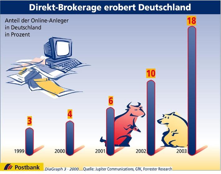 Direkt-Brokerage erobert Deutschland