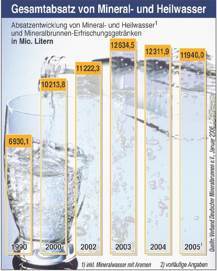 Deutsche Brunnen haben 2005 weniger Mineralwasser abgesetzt