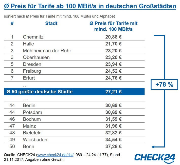 Schnelles Internet in Bonn durchschnittlich 78 Prozent teurer als in Chemnitz