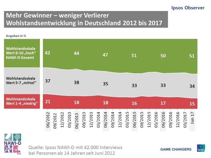 Ipsos NAWI-D: Gefühlter Wohlstand Sommer 2017