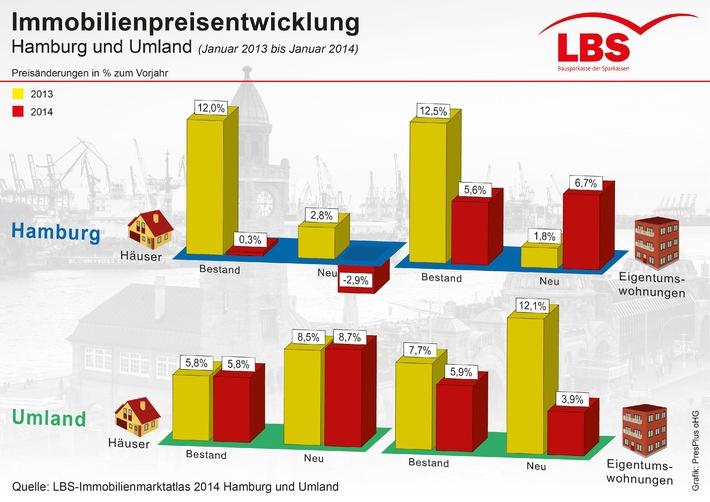 Immobilienpreise im Raum Hamburg steigen langsamer