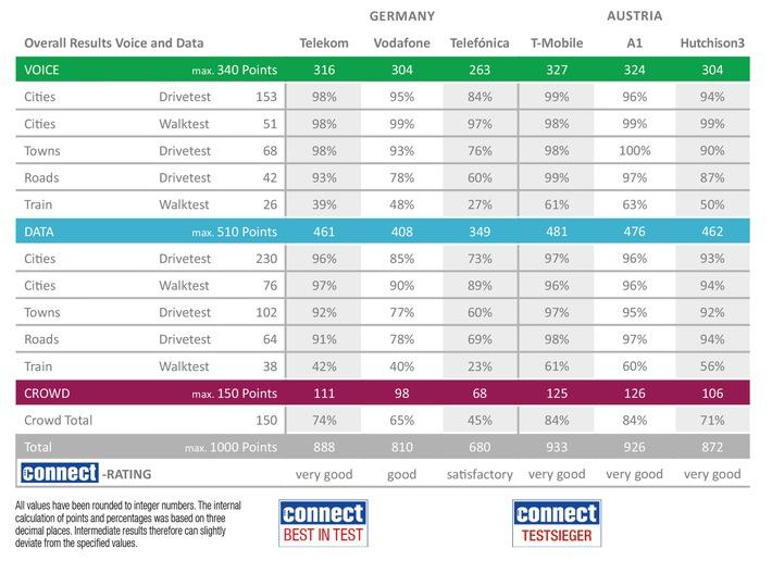 """Deutsche Telekom und T-Mobile gewinnen den connect-Netztest. Weiterer Text über ots und www.presseportal.de/nr/114843 / Die Verwendung dieses Bildes ist für redaktionelle Zwecke honorarfrei. Veröffentlichung bitte unter Quellenangabe: """"obs/P3 communications"""""""