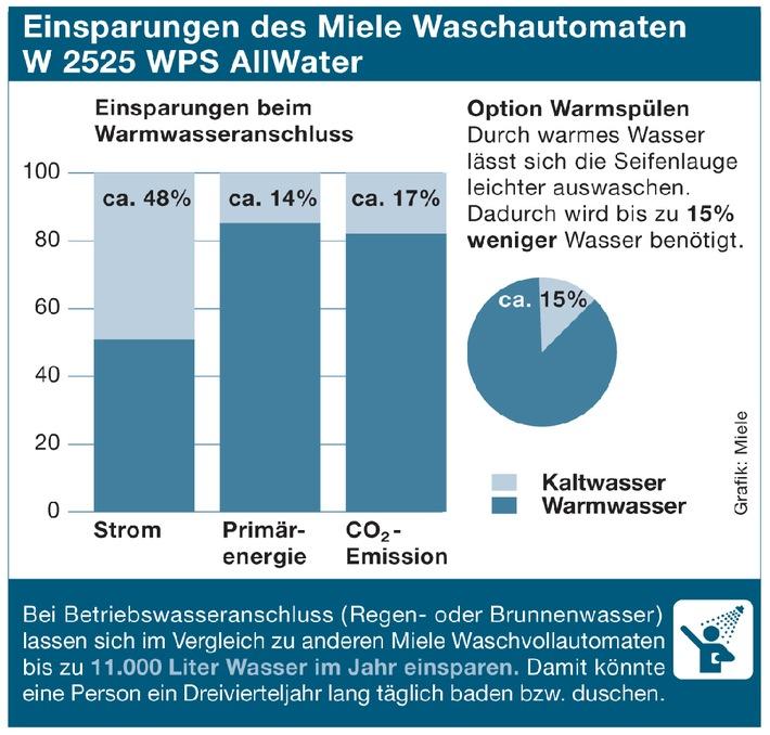 ▷ Mit modernen Waschmaschinen Geld und Energie sparen | Presseportal