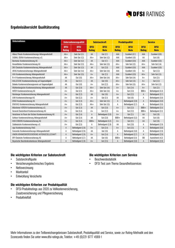 Ergebnisliste PKV Rating 2020_ots.jpg