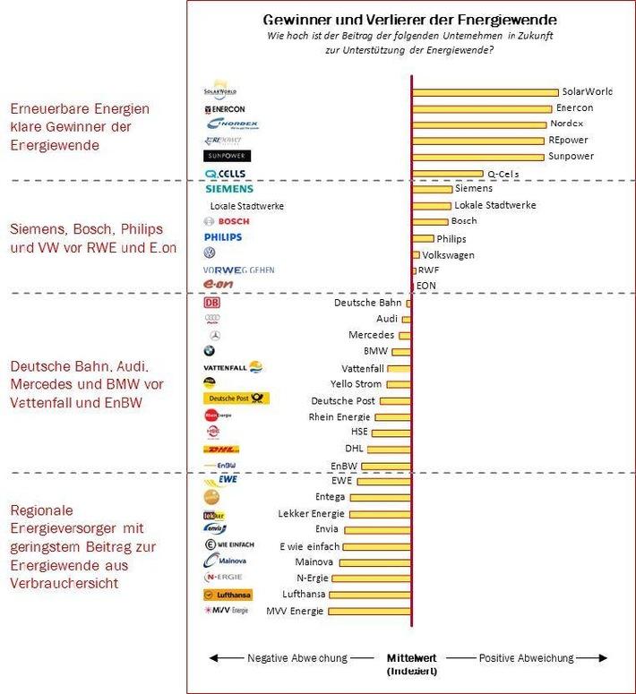 """Batten & Company ENERGIESTUDIE 2012: Gewinner und Verlierer der Energiewende. Industriekonzerne holen im Kampf um den Homo Energeticus auf. Die Verwendung dieses Bildes ist für redaktionelle Zwecke honorarfrei. Veröffentlichung bitte unter Quellenangabe: """"obs/Batten & Company"""""""