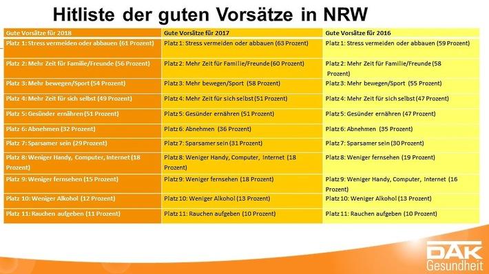 Gute Vorsätze in NRW - von 2016 bis 2018