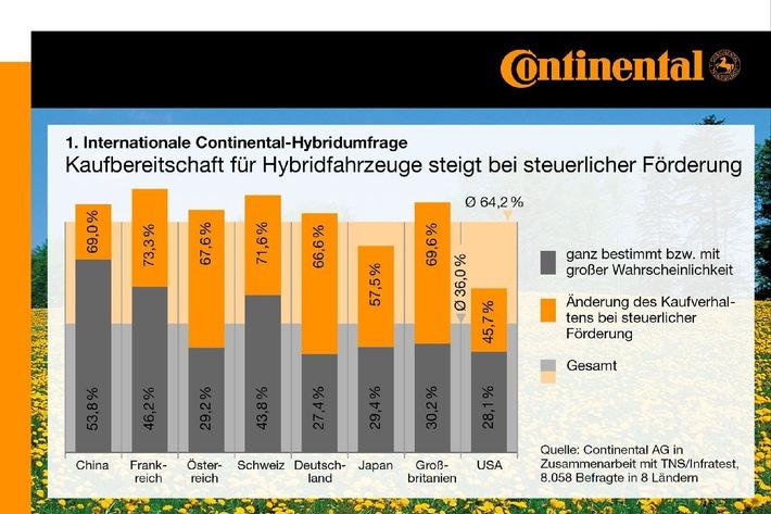 Neue internationale Continental-Studie: Hybrid- und Elektrofahrzeuge bei Autofahrern weltweit im Ansehen auf dem Vormarsch