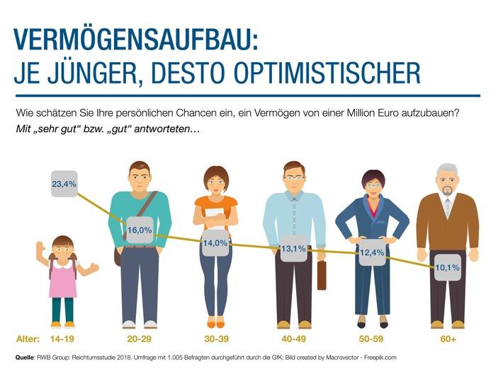 """Reichtumsstudie: Junge sind beim Vermögensaufbau optimistischer / Junge Generationen sind beim Vermögensaufbau optimistischer als ältere (Grafik: RWB Group / Bild: Macrovector) Weiterer Text über ots und www.presseportal.de/nr/122777 / Die Verwendung dieses Bildes ist für redaktionelle Zwecke honorarfrei. Veröffentlichung bitte unter Quellenangabe: """"obs/RWB Group AG/RWB Group/Bild: Macrovector"""""""