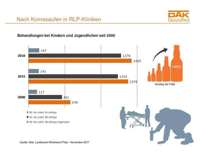 Grafik Komasaufen Rheinland-Pfalz