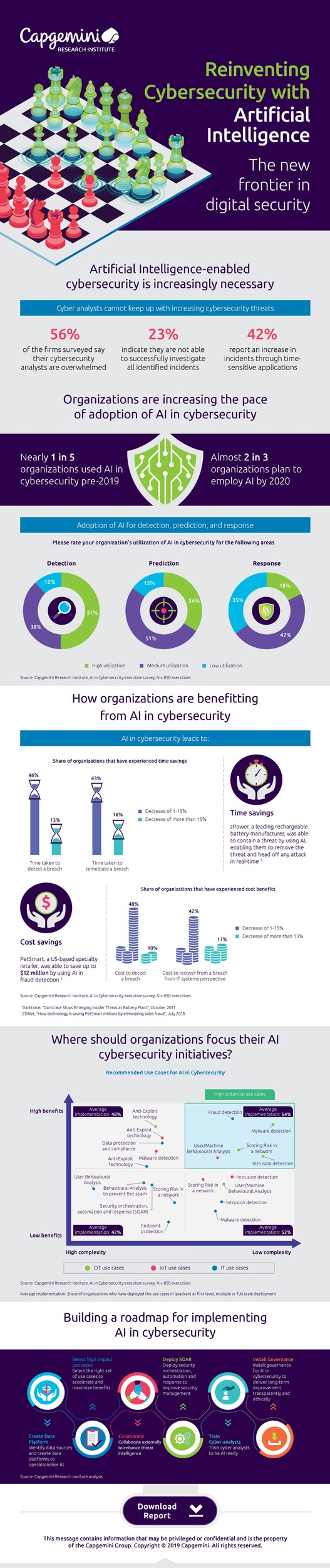infographic-ai-in-cybersecurity.jpg