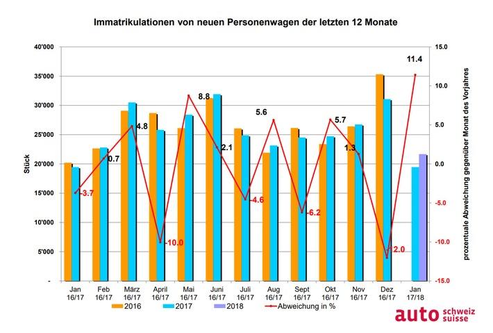 """Grafik Auto-Markt der vergangenen 12 Monate. Weiterer Text über ots und www.presseportal.ch/de/nr/100003597 / Die Verwendung dieses Bildes ist für redaktionelle Zwecke honorarfrei. Veröffentlichung bitte unter Quellenangabe: """"obs/auto-schweiz / auto-suisse"""""""