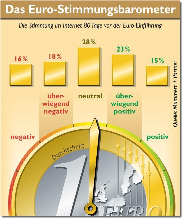 Euro kommt aus dem Stimmungstief
