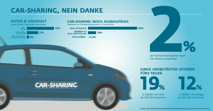 Car-Sharing, nein danke: Deutsche setzen auf eigenes Auto / Analyse zum Fahrverhalten der Deutschen aus der Studie b4p: Nur zwei Prozent der Deutschen setzen auf Car-Sharing