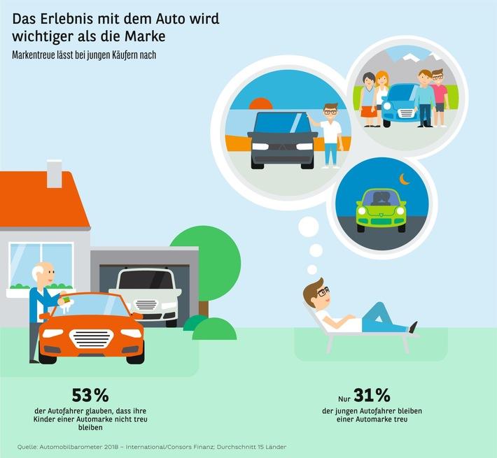 """Das Erlebnis mit dem Auto wird wichtiger als die Marke. Weiterer Text über ots und www.presseportal.de/nr/78451 / Die Verwendung dieses Bildes ist für redaktionelle Zwecke honorarfrei. Veröffentlichung bitte unter Quellenangabe: """"obs/Consors Finanz"""""""