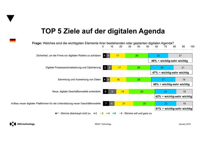 """DXC-Survey """"Digitale Agenda 2020"""" / Weiterer Text über ots und www.presseportal.de/nr/126139 / Die Verwendung dieses Bildes ist für redaktionelle Zwecke honorarfrei. Veröffentlichung bitte unter Quellenangabe: """"obs/DXC Technology"""""""