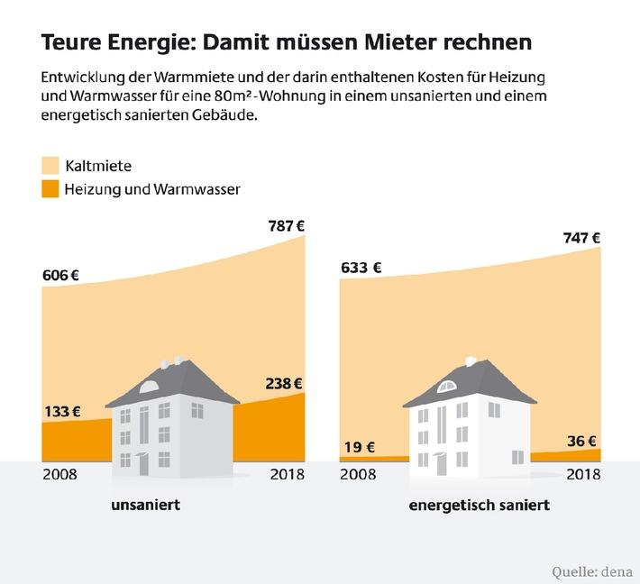 Sicherheit statt Kostenfalle - Mieter profitieren von energetischen Sanierungen