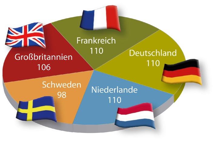 Monster Employment Index Deutschland: Bankwesen sucht Fach- und ...