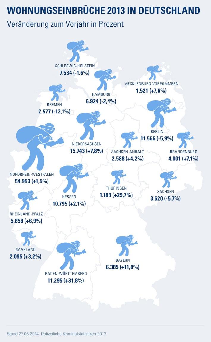Alle vier Minuten ein Wohnungseinbruch in Deutschland: Wie Sie sich richtig versichern