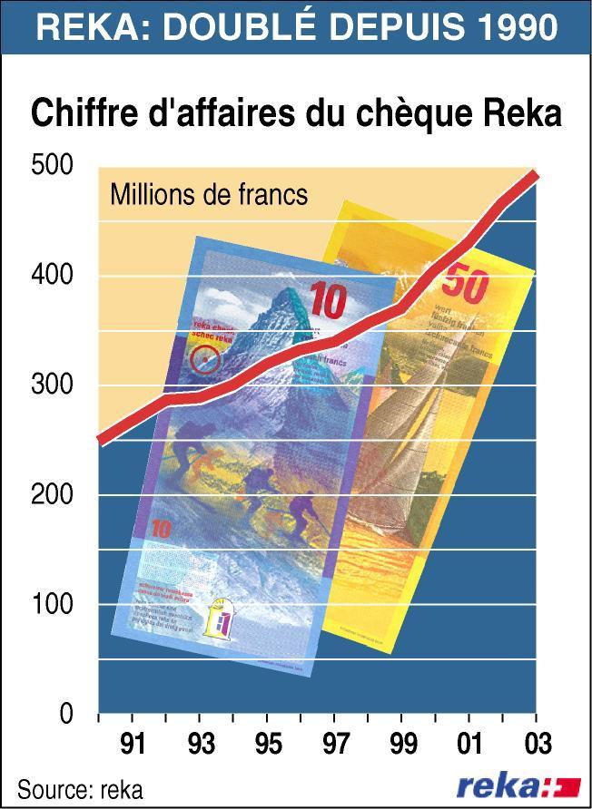 """La Caisse suisse de voyage Reka a vendu en 2003 des chèques Reka pour un montant de 493.1 millions de francs et des Reka Rail pour 13.6 millions de francs, ce qui équivaut à une progression de 5%. C'est la première fois, en 64 ans d'histoire Reka, que la vente de chèques franchit le cap du demi-milliard de francs. Au cours de ces cinq dernières années, le taux de croissance cumulé a atteint les 42%, et il a même doublé depuis 1990. Texte complémentaire par ots. L'utilisation de cette image est pour des buts redactionnels gratuite. Reproduction sous indication de source: """"ops/Caisse suisse de voyage Reka"""""""