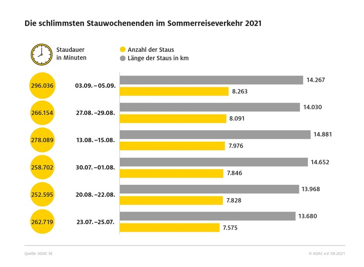 Über 2100 Tage Stau im Reisesommer 2021 / ADAC Sommerstaubilanz: Deutlich mehr Staus an den Reisewochenenden als im Vorjahr