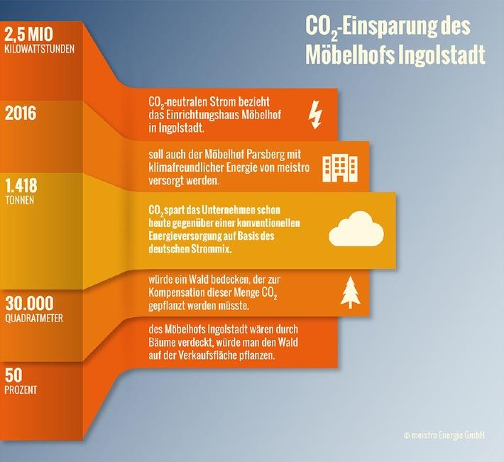Sauberer Strom Für Möbelhof Presseportal