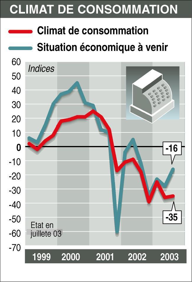 ats-infographie - Le climat de consommation en juillet 2003