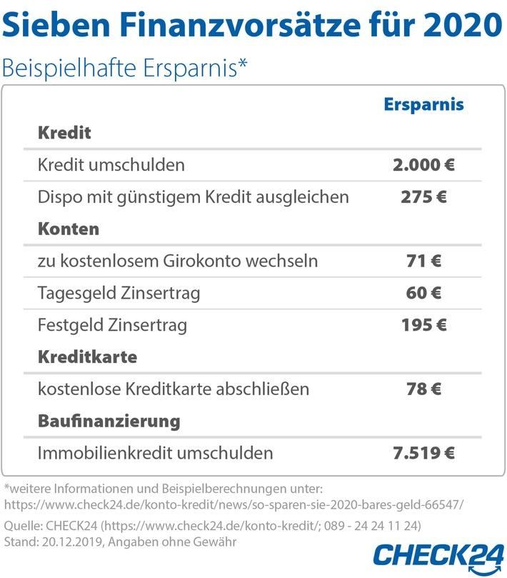 2020-01-03_CHECK24_Grafik_Finanzvorsätze.jpg