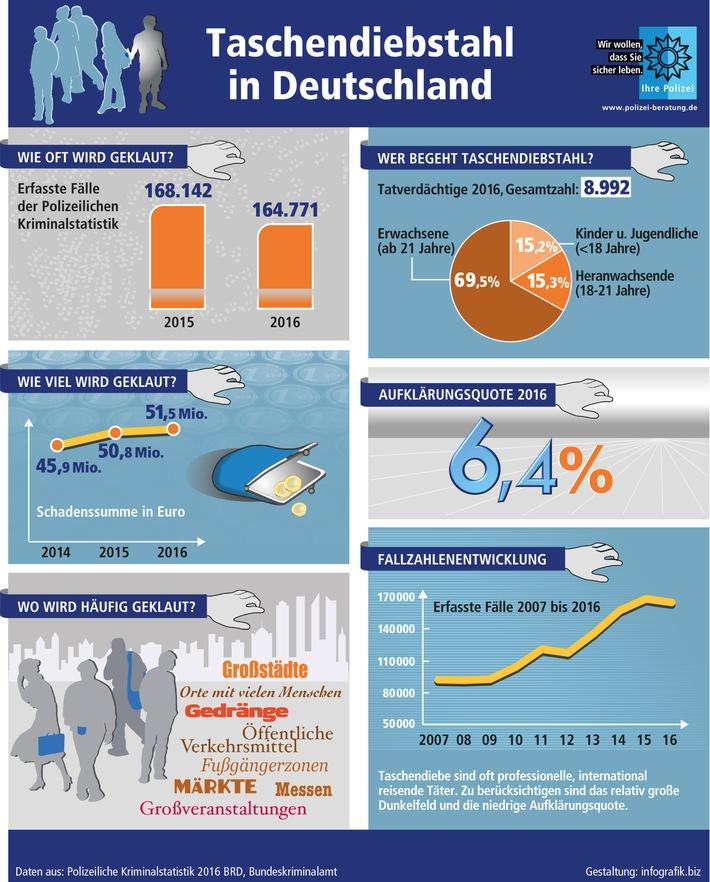Rosenheimer Bundespolizei warnt vor Taschendieben [Quelle für Infografik und Bild: Polizeiliche Kriminalprävention der Länder und des Bundes (www.polizei-beratung.de)]