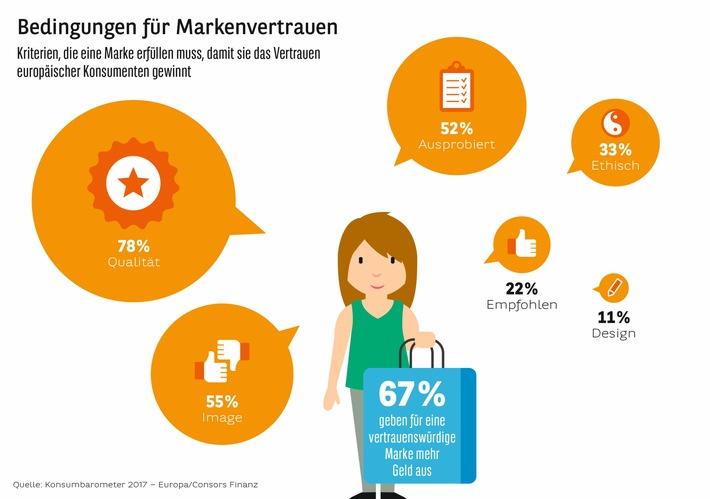 Studie Konsumbarometer 2017: Marken schaffen Orientierung bei der Kaufentscheidung