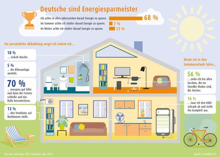 Sommer-Umfrage: Deutsche Haushalte sind wahre Energiesparmeister