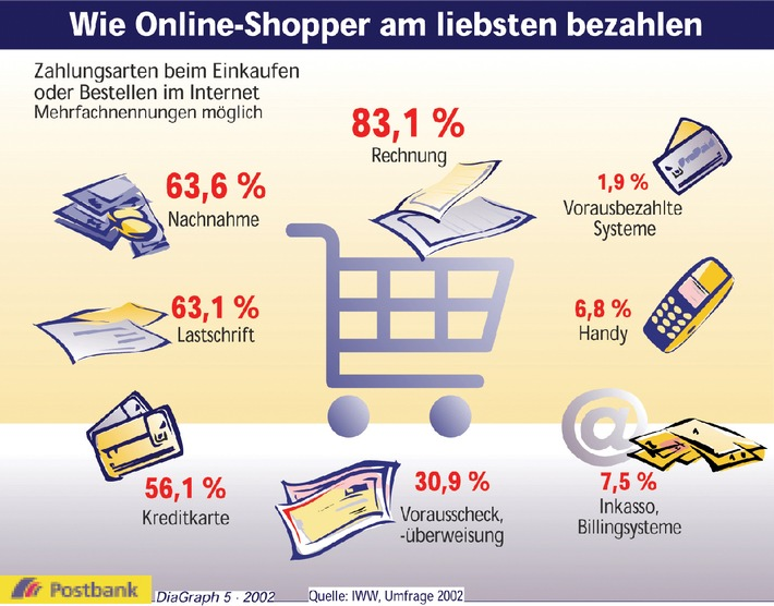 Wie Online-Shopper am liebsten bezahlen