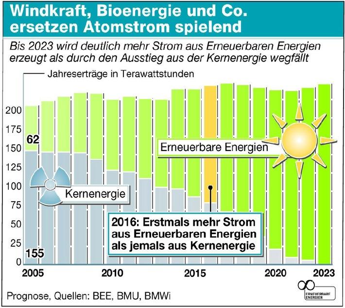 """Die Grafik in s/w und Farbe zum Download: www.unendlich-viel-energie.de/index.php?id=150. Die Verwendung dieser Grafik ist für redaktionelle Zwecke honorarfrei. Abdruck bitte unter Quellenangabe: """"ogs/Bundesverband Erneuerbare Energien e.V."""""""